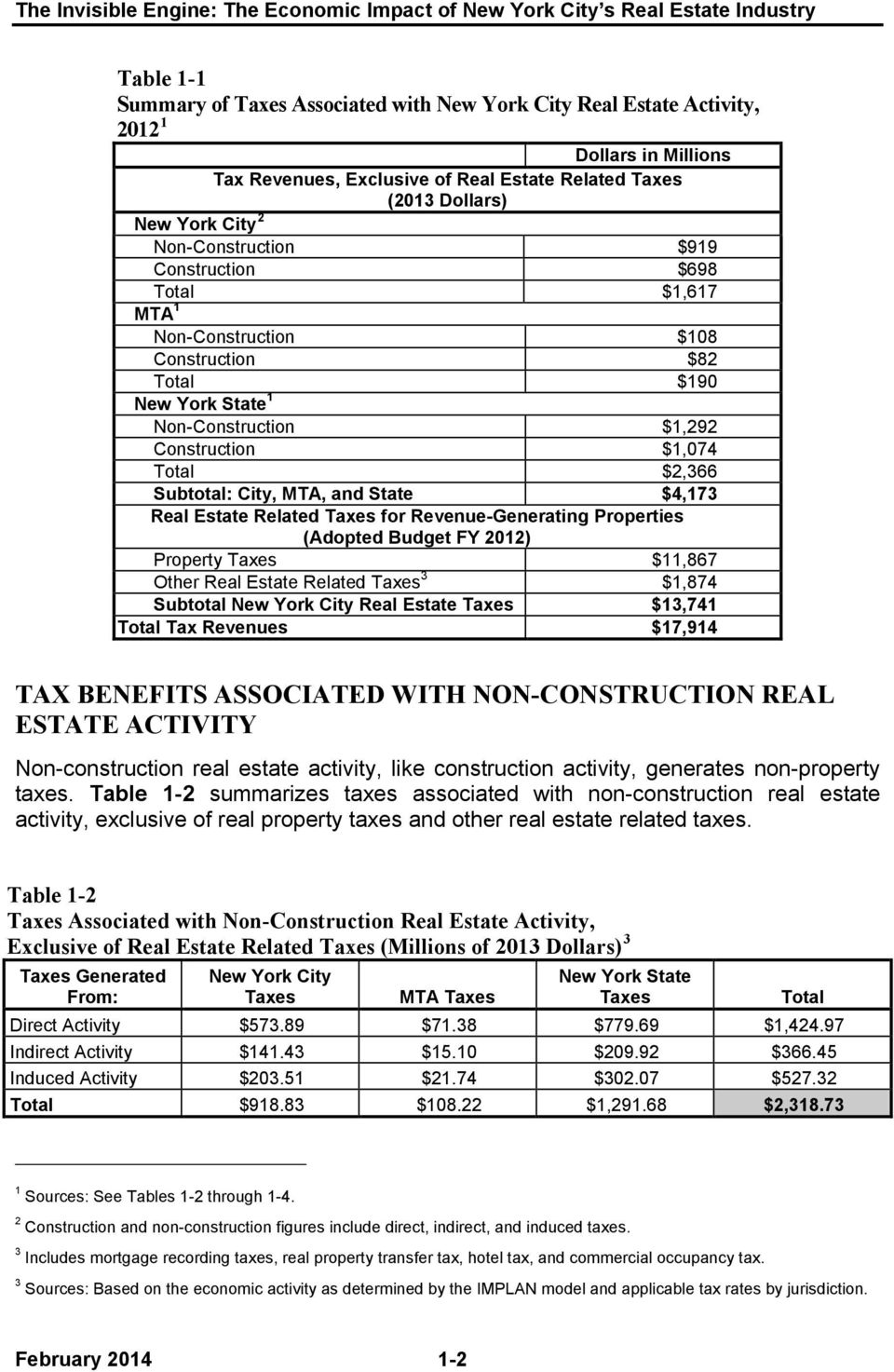 Non-Construction $,292 Construction $,074 Total $2,366 Subtotal: City, MTA, and State $4,73 Real Estate Related Taxes for Revenue-Generating Properties (Adopted Budget FY 202) Property Taxes $,867