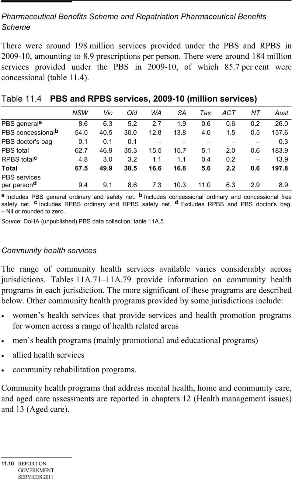 4 PBS and RPBS services, 2009-10 (million services) NSW Vic Qld WA SA Tas ACT NT Aust PBS general a 8.6 6.3 5.2 2.7 1.9 0.6 0.6 0.2 26.0 PBS concessional b 54.0 40.5 30.0 12.8 13.8 4.6 1.5 0.5 157.