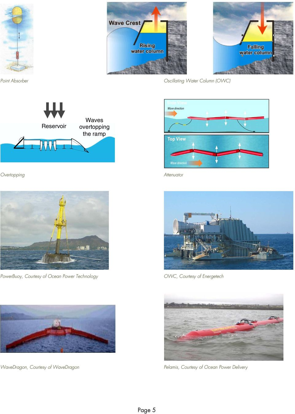 of Ocean Power Technology OWC, Courtesy of Energetech WaveDragon,