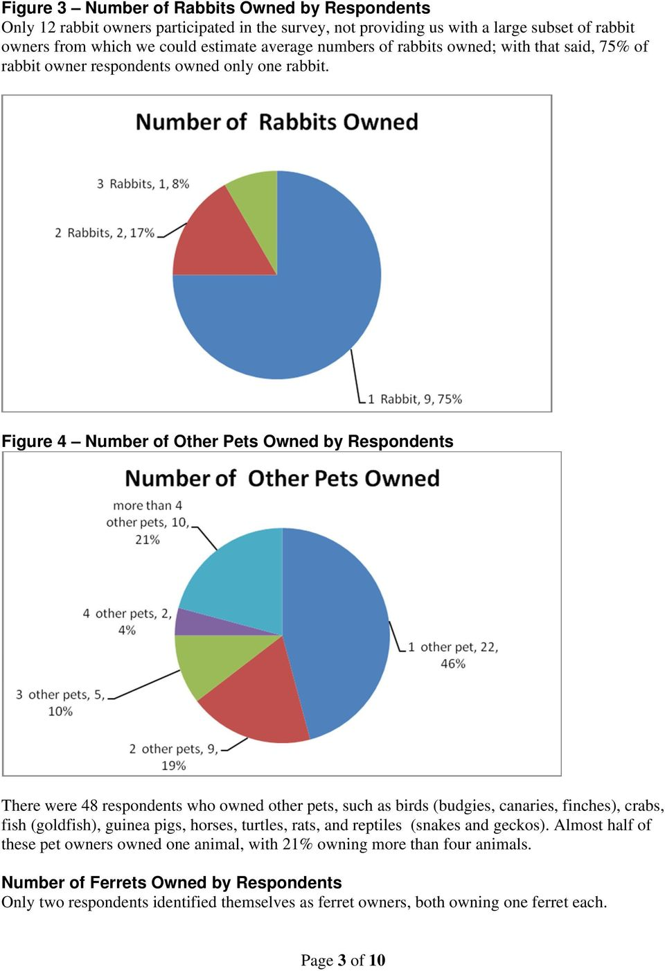 Figure 4 Number of Other Pets Owned by Respondents There were 48 respondents who owned other pets, such as birds (budgies, canaries, finches), crabs, fish (goldfish), guinea pigs, horses,
