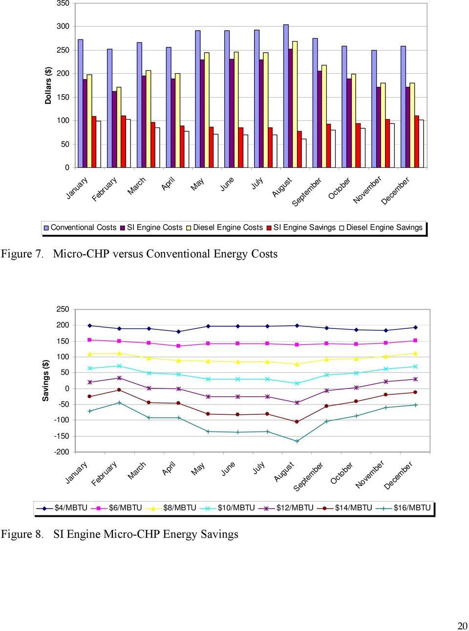 Micro-CHP versus Conventional Energy Costs 25 2 15 Savings ($) 1 5-5 -1-15 -2 January February March April May June July