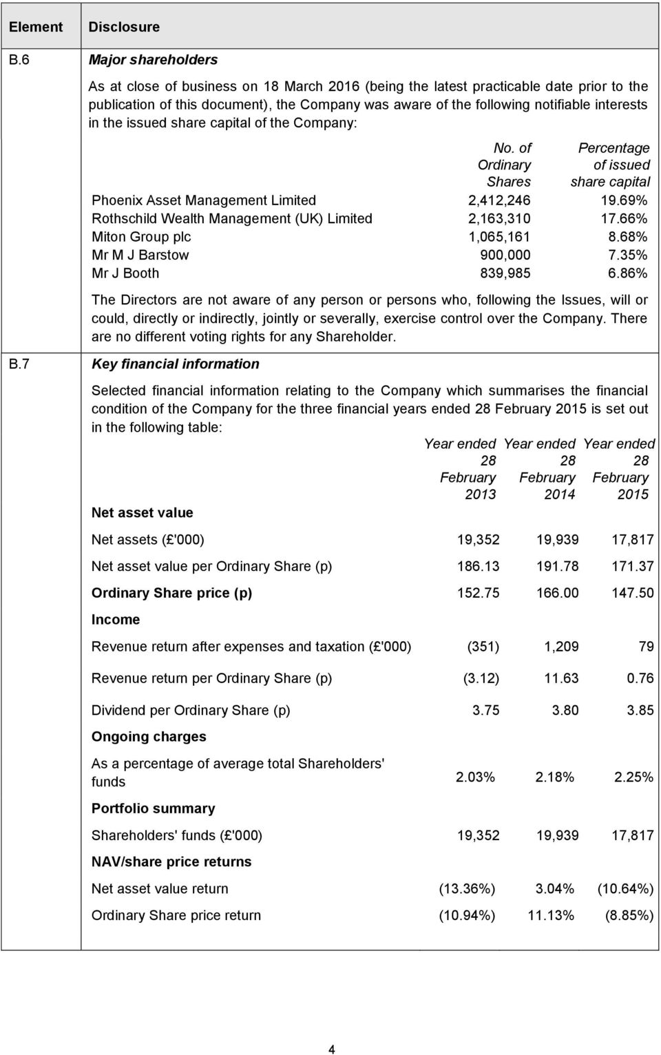 interests in the issued share capital of the Company: No. of Ordinary Shares Percentage of issued share capital Phoenix Asset Management Limited 2,412,246 19.
