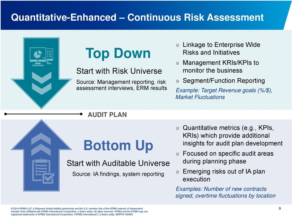 PLAN Bottom Up Start with Auditable Universe Source: IA findings