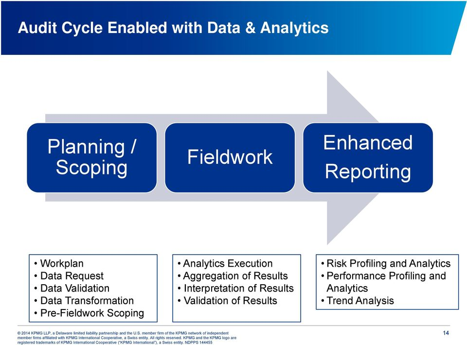 Scoping Analytics Execution Aggregation of Results Interpretation of Results