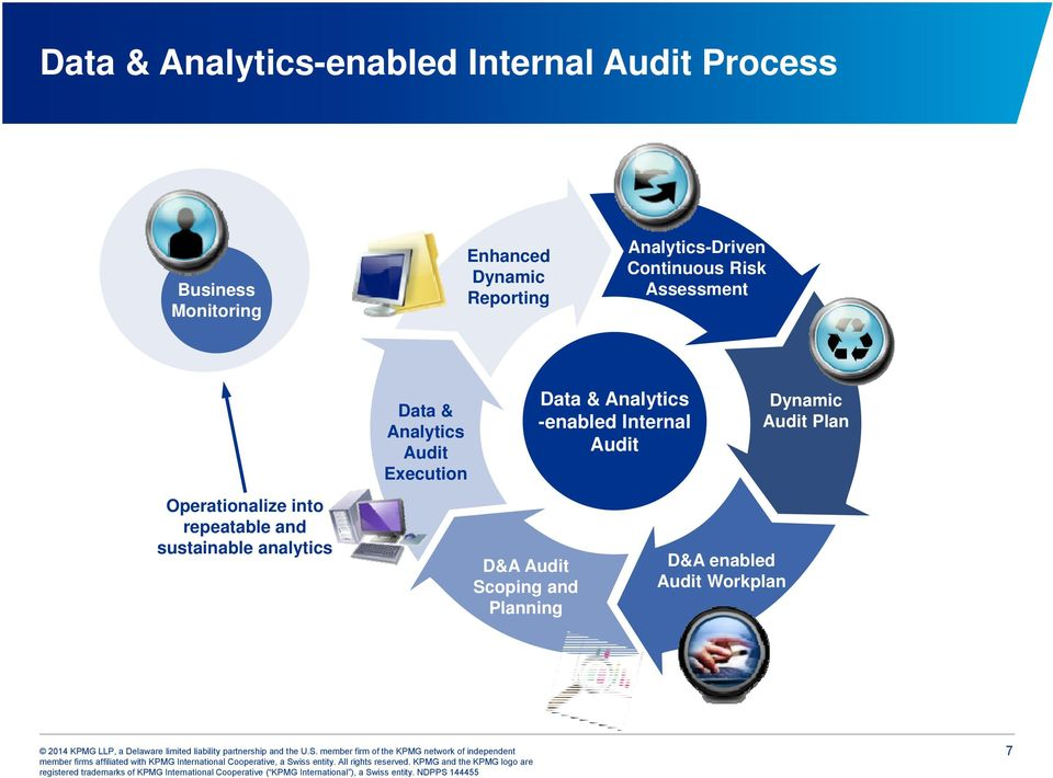 Data & Analytics -enabled Internal Audit Dynamic Audit Plan Operationalize into