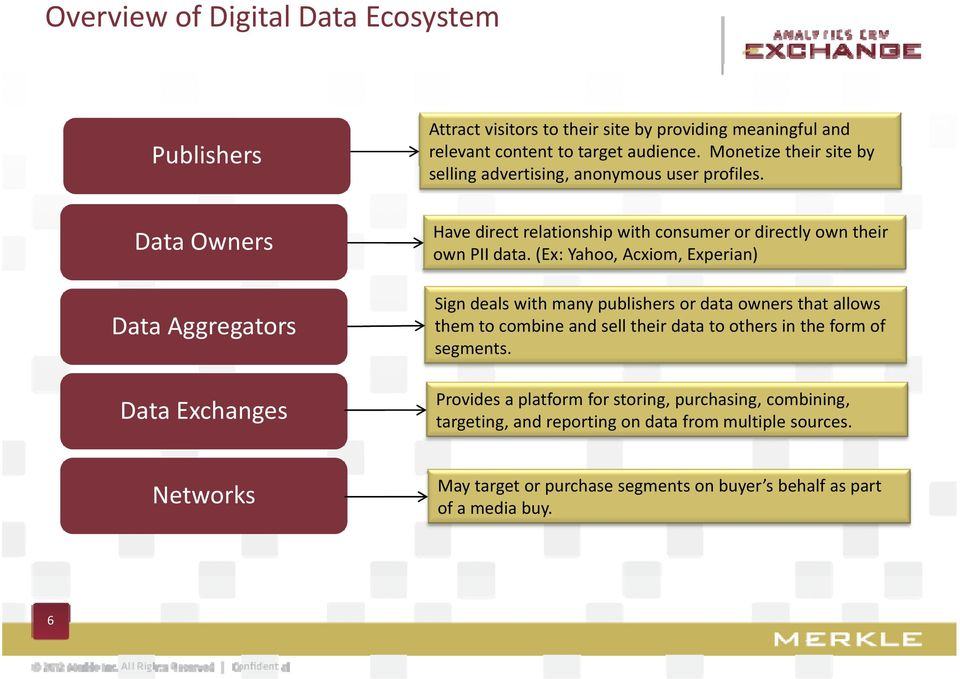 Data Owners Data Aggregators Data Exchanges Have direct relationship with consumer or directly own their own PII data.