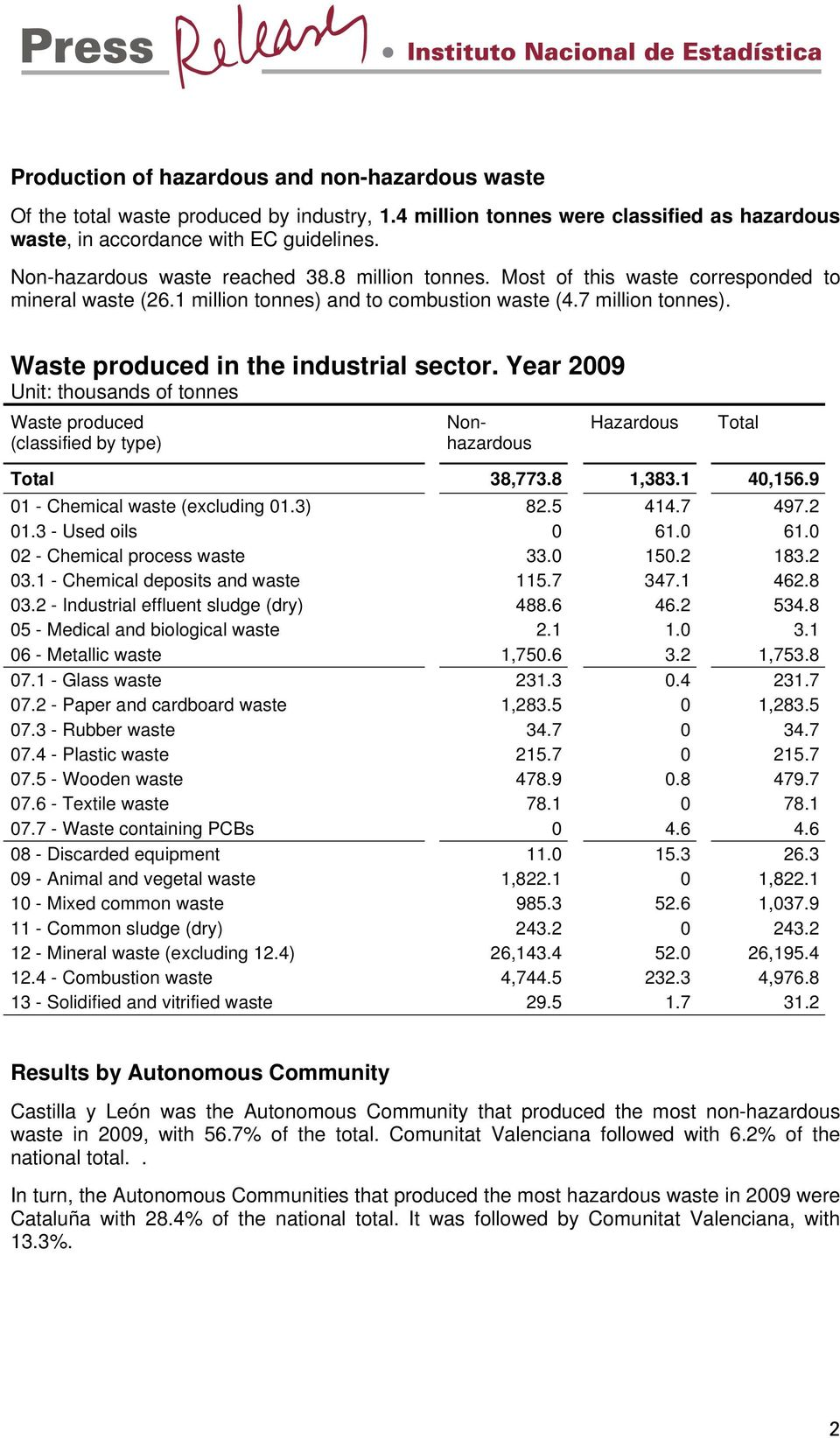 Year 2009 38,773.8 1,383.1 40,156.9 01 - Chemical waste (excluding 01.3) 82.5 414.7 497.2 01.3 - Used oils 0 61.0 61.0 02 - Chemical process waste 33.0 150.2 183.2 03.