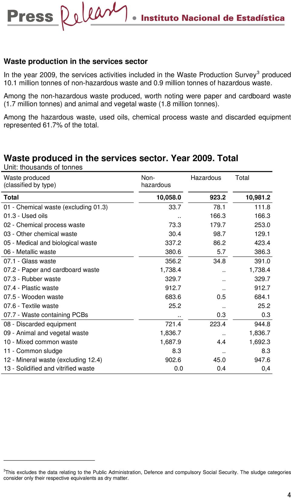 Among the hazardous waste, used oils, chemical process waste and discarded equipment represented 61.7% of the total. in the services sector. Year 2009. 10,058.0 923.2 10,981.