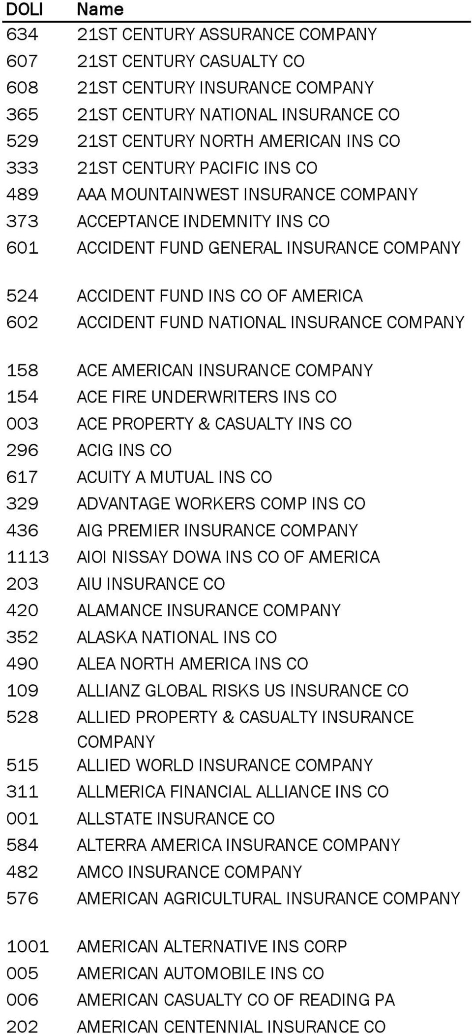 INSURANCE 154 ACE FIRE UNDERWRITERS INS CO 003 ACE PROPERTY & CASUALTY INS CO 296 ACIG INS CO 617 ACUITY A MUTUAL INS CO 329 ADVANTAGE WORKERS COMP INS CO 436 AIG PREMIER INSURANCE 1113 AIOI NISSAY