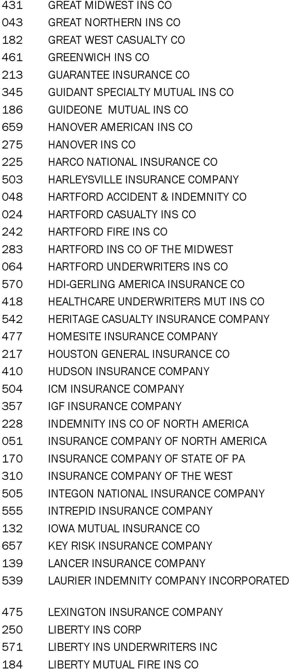 HARTFORD INS CO OF THE MIDWEST 064 HARTFORD UNDERWRITERS INS CO 570 HDI-GERLING AMERICA INSURANCE CO 418 HEALTHCARE UNDERWRITERS MUT INS CO 542 HERITAGE CASUALTY INSURANCE 477 HOMESITE INSURANCE 217