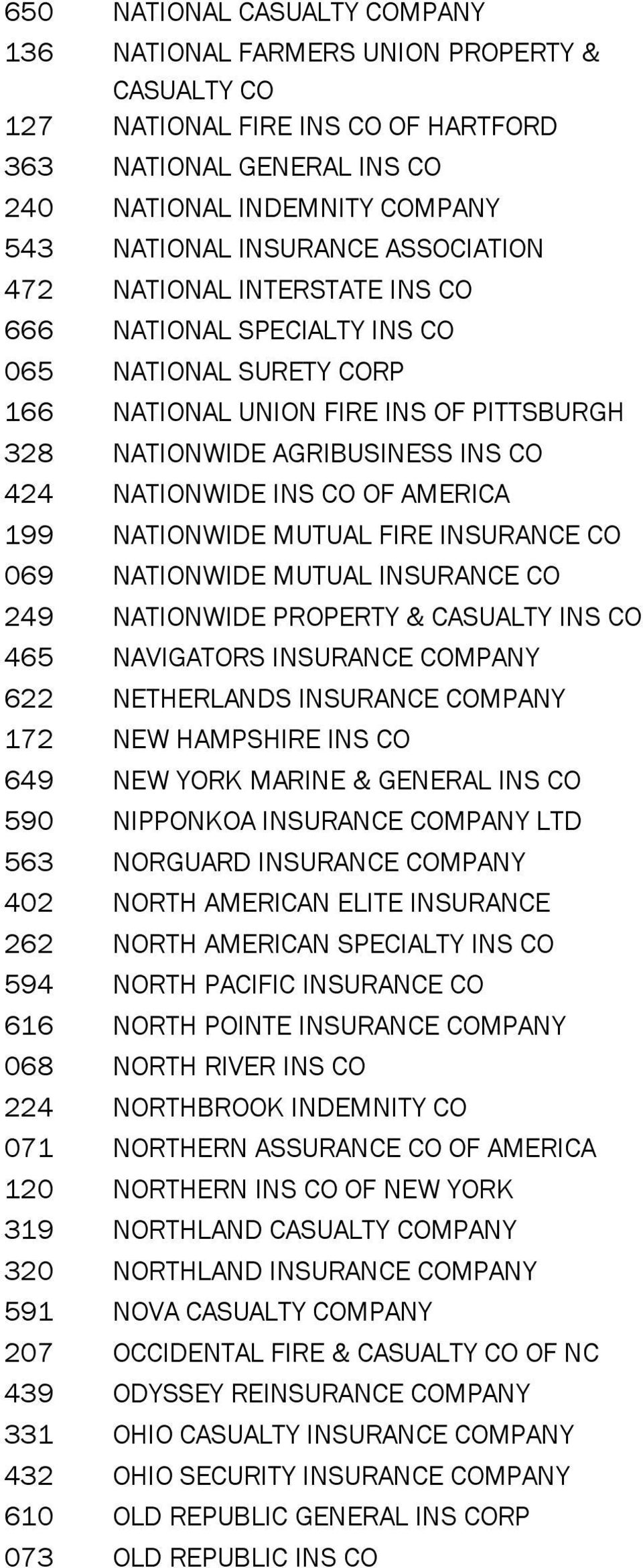 NATIONWIDE MUTUAL FIRE INSURANCE CO 069 NATIONWIDE MUTUAL INSURANCE CO 249 NATIONWIDE PROPERTY & CASUALTY INS CO 465 NAVIGATORS INSURANCE 622 NETHERLANDS INSURANCE 172 NEW HAMPSHIRE INS CO 649 NEW