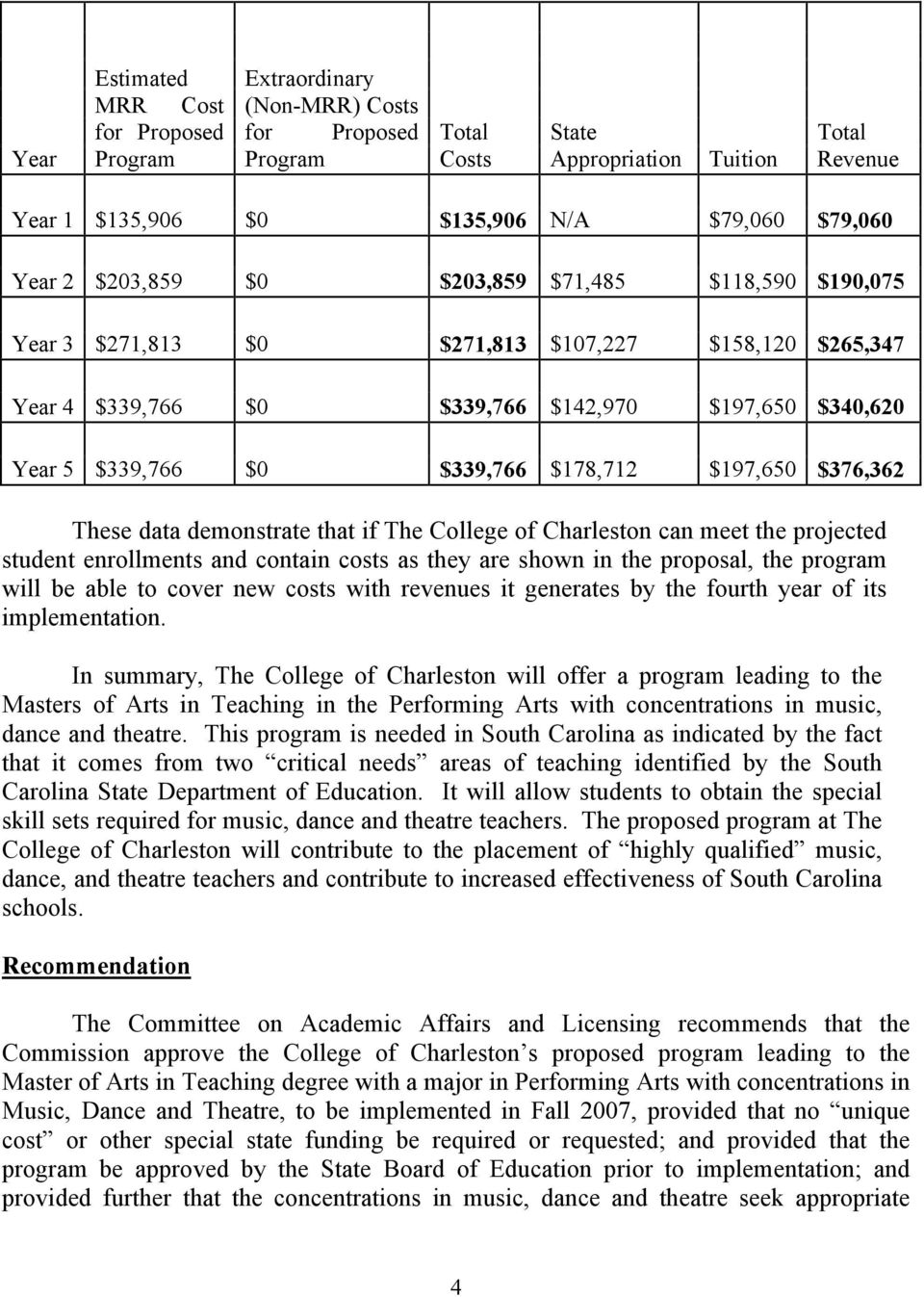 $178,712 $197,650 $376,362 These data demonstrate that if The College of Charleston can meet the projected student enrollments and contain costs as they are shown in the proposal, the program will be