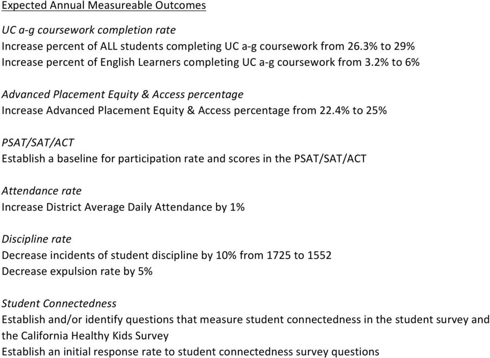 2% to 6% Advanced Placement Equity & Access percentage Increase Advanced Placement Equity & Access percentage from 22.