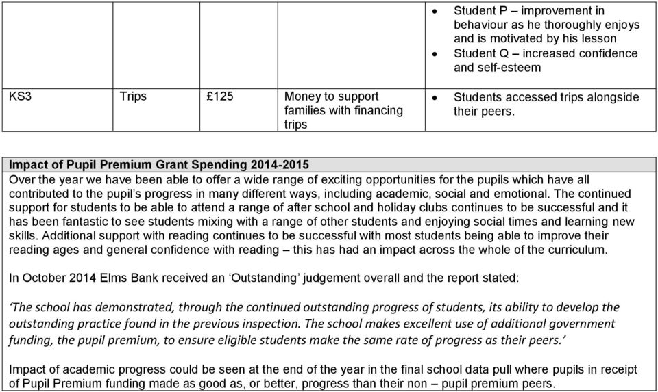 Impact of Pupil Premium Grant Spending 2014-2015 Over the year we have been able to offer a wide range of exciting opportunities for the pupils which have all contributed to the pupil s progress in