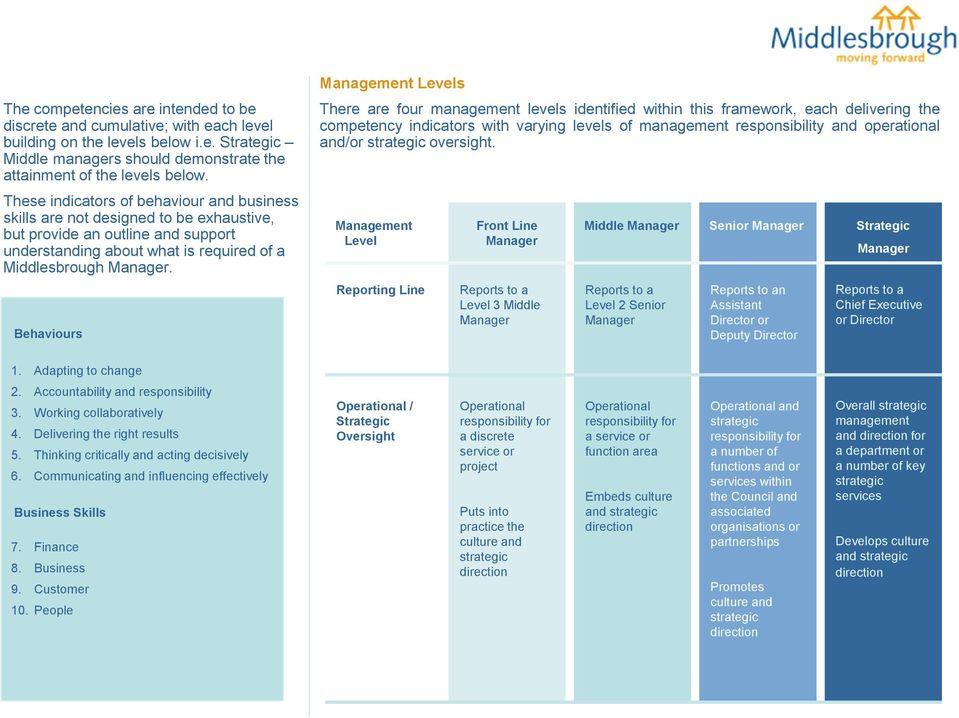 Behaviours Management Levels There are four management levels identified within this framework, each delivering the competency indicators with varying levels of management responsibility and