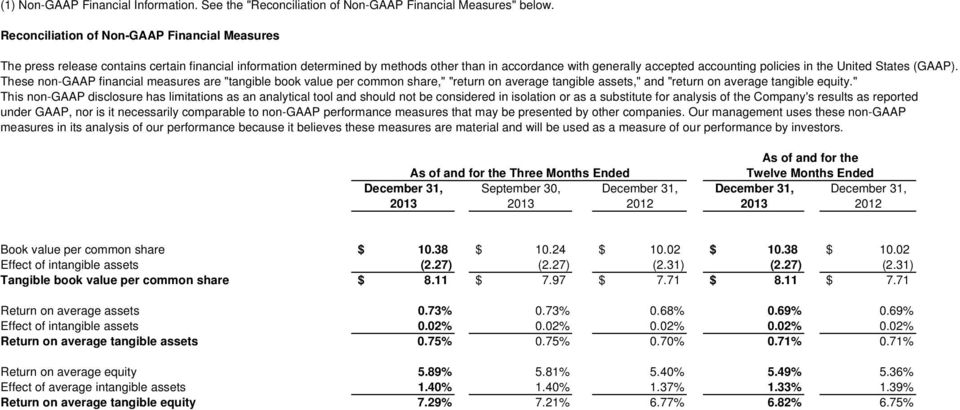 "the United States (GAAP). These non-gaap financial measures are ""tangible book value per common share,"" ""return on average tangible assets,"" and ""return on average tangible equity."