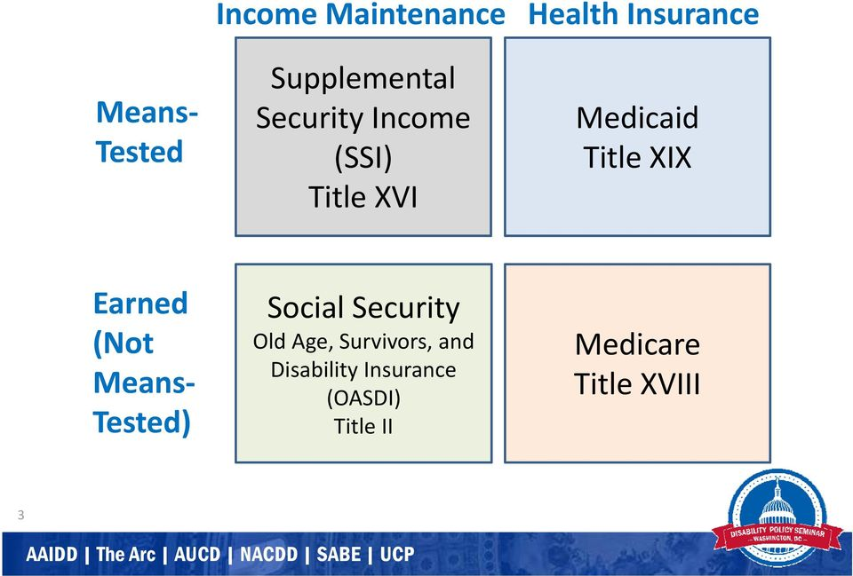 XIX Earned (Not Means Tested) Social Security Old Age,