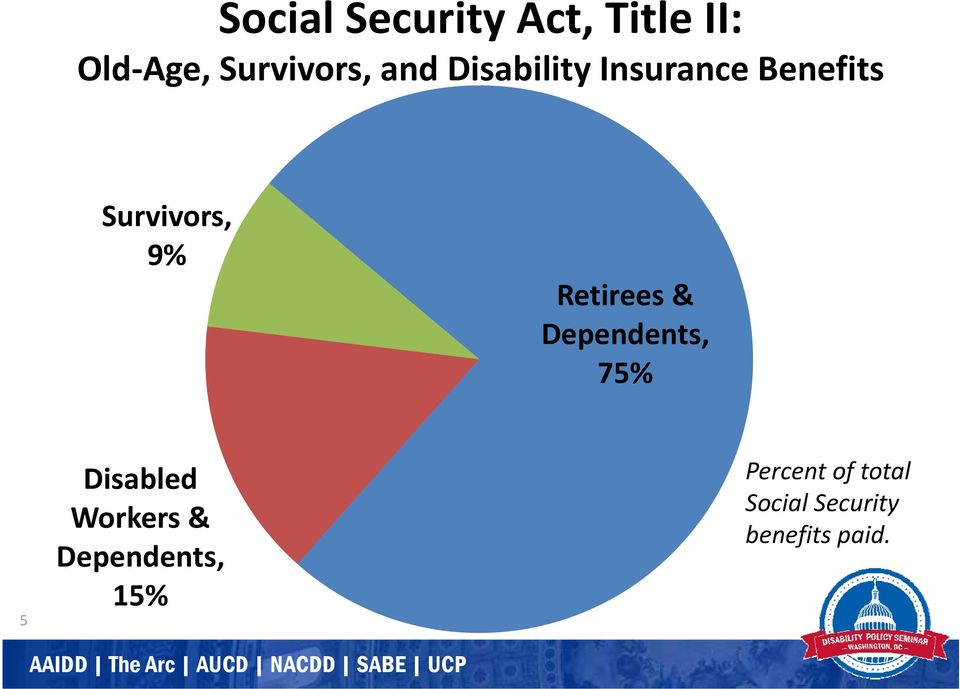 Survivors Retirees & Dependents, 75% 5 Disabled Workers &