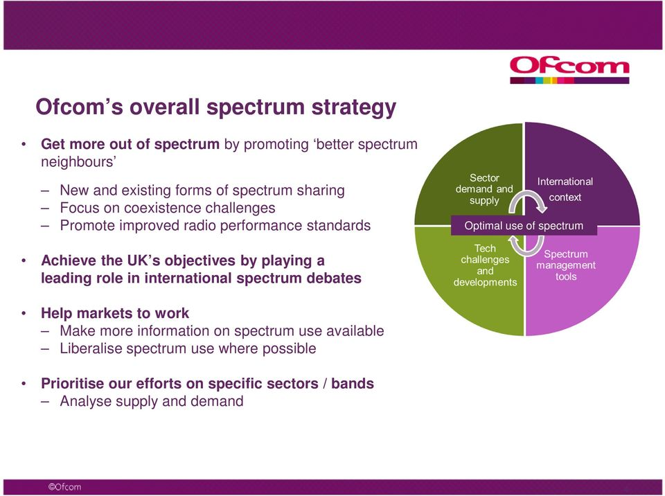 UK s objectives by playing a leading role in international spectrum debates Help markets to work Make more information on