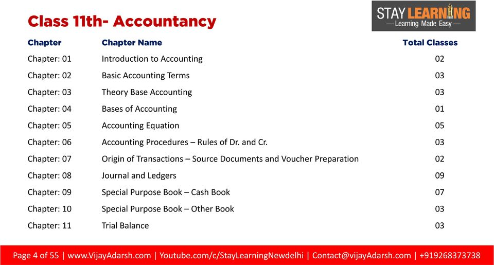 03 Chapter: 07 Origin of Transactions Source Documents and Voucher Preparation 02 Chapter: 08 Journal and Ledgers 09 Chapter: 09 Special Purpose Book Cash Book