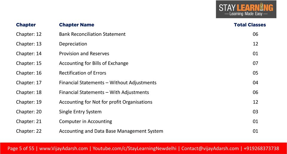 Statements With Adjustments 06 Chapter: 19 Accounting for Not for profit Organisations 12 Chapter: 20 Single Entry System 03 Chapter: 21 Computer in Accounting