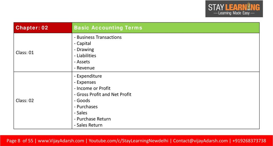 Profit and Net Profit - Goods - Purchases - Sales - Purchase Return - Sales Return Page 8 of