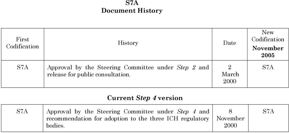 2 March 2000 S7A Current Step 4 version S7A Approval by the Steering Committee under