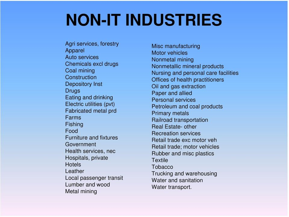 Nonmetal mining Nonmetallic mineral products Nursing and personal care facilities Offices of health practitioners Oil and gas extraction Paper and allied Personal services Petroleum and coal products