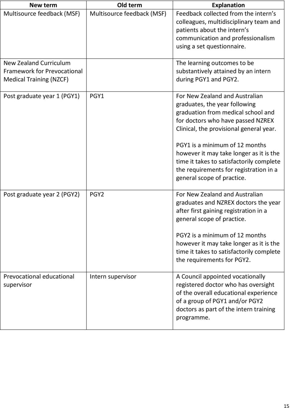 New Zealand Curriculum Framework for Prevocational Medical Training (NZCF) The learning outcomes to be substantively attained by an intern during PGY1 and PGY2.