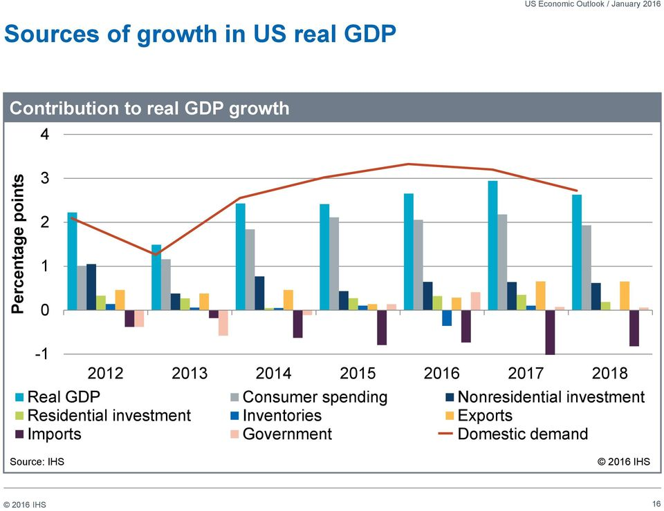 2014 2015 2016 2017 2018 Real GDP Consumer spending Nonresidential