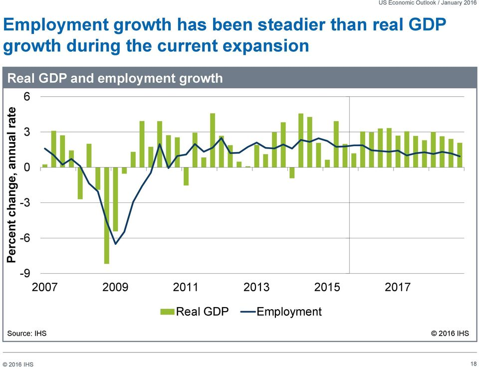 Real GDP and employment growth 6 Percent change, annual rate