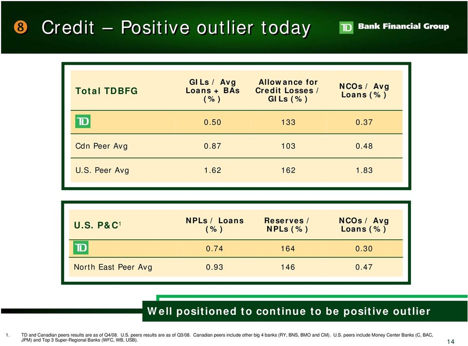 30 North East Peer Avg 0.93 146 0.47 Well positioned to continue to be positive outlier 1. TD and Canadian peers results are as of Q4/08. U.S.