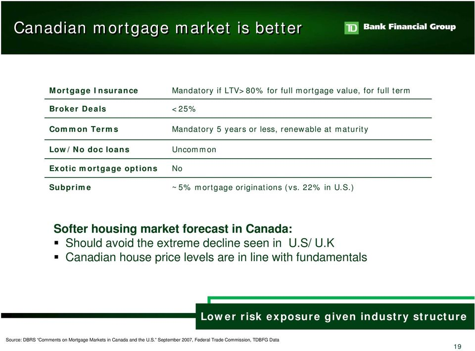 ) Softer housing market forecast in Canada: Should avoid the extreme decline seen in U.S/ U.