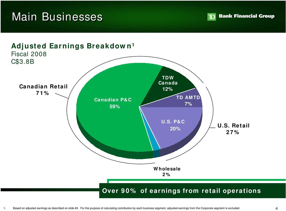 P&C 20% U.S. Retail 27% Wholesale 2% Over 90% of earnings from retail operations 1.