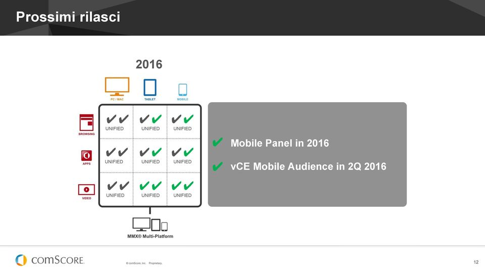 Panel in 2016 vce Mobile Audience in 2Q
