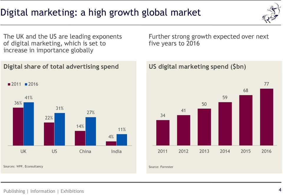 advertising spend Further strong growth expected over next five years to 2016 US digital