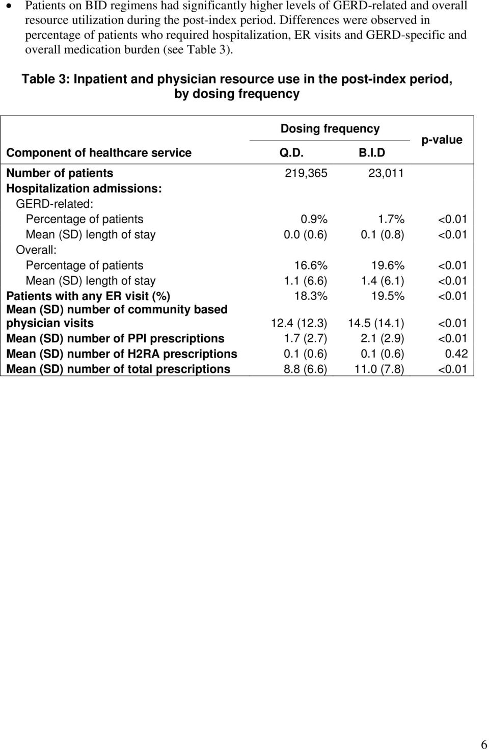 Table 3: Inpatient and physician resource use in the post-index period, by dosing frequency Dosing frequency Component of healthcare service Q.D. B.I.D p-value Number of patients 219,365 23,011 Hospitalization admissions: GERD-related: Percentage of patients 0.