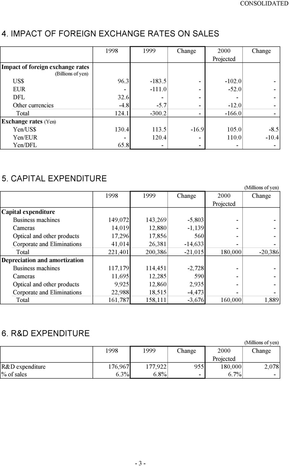 CAPITAL EXPENDITURE (Millions of yen) 1998 1999 Change 2000 Change Projected Capital expenditure Business machines 149,072 143,269-5,803 - - Cameras 14,019 12,880-1,139 - - Optical and other products