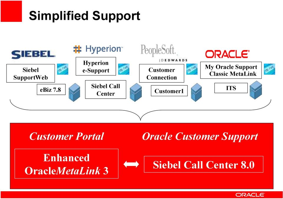 Customer1 My Oracle Support Classic MetaLink ITS Customer