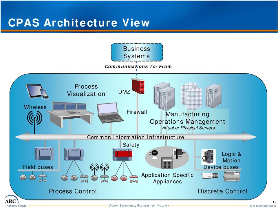 Information Infrastructure Safety Manufacturing Operations Management Virtual
