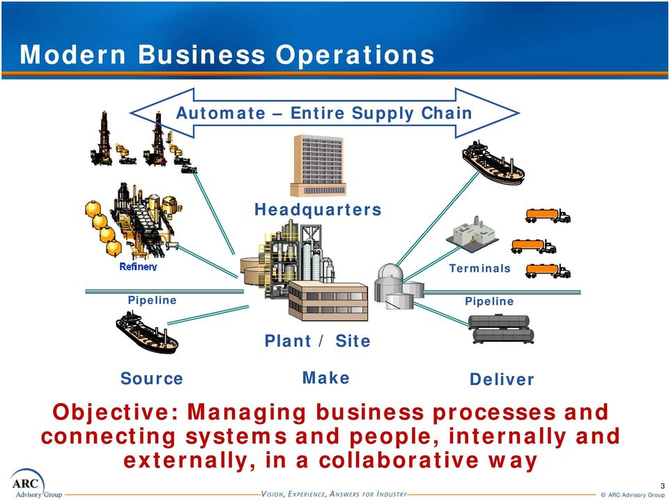 Make Deliver Objective: Managing business processes and