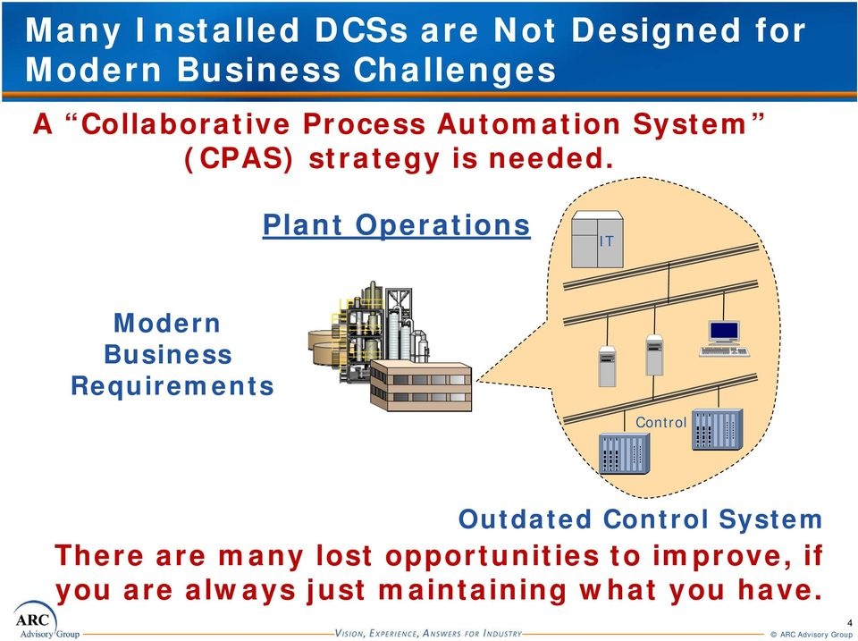 Plant Operations IT Modern Business Requirements Control Outdated Control