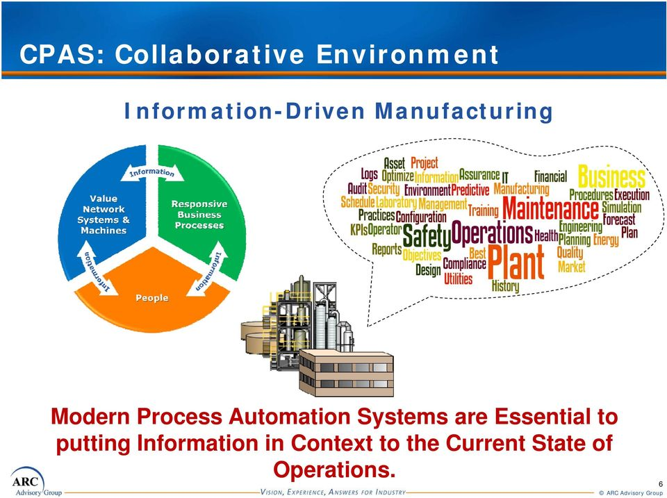 Process Automation Systems are Essential to