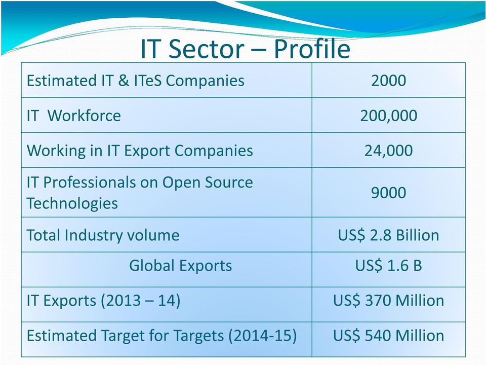 Technologies Total Industry volume Global Exports IT Exports (2013 14)