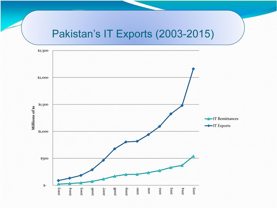 Remittances IT Exports Millions of $s 2003