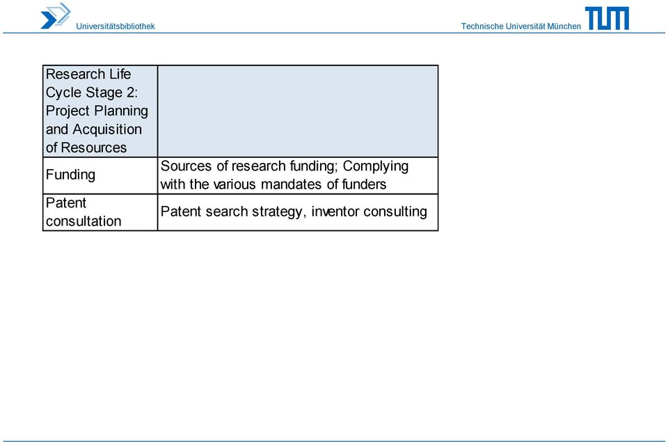 Sources of research funding; Complying with the various