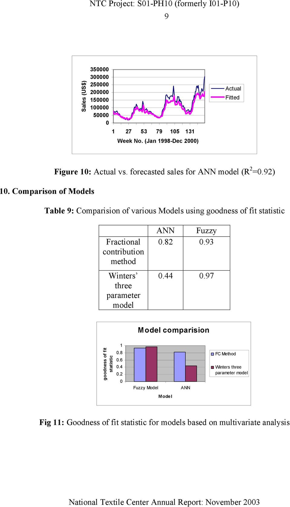 92) Table 9: Comparision of various Models using goodness of fit statistic Fractional contribution method Winters three parameter
