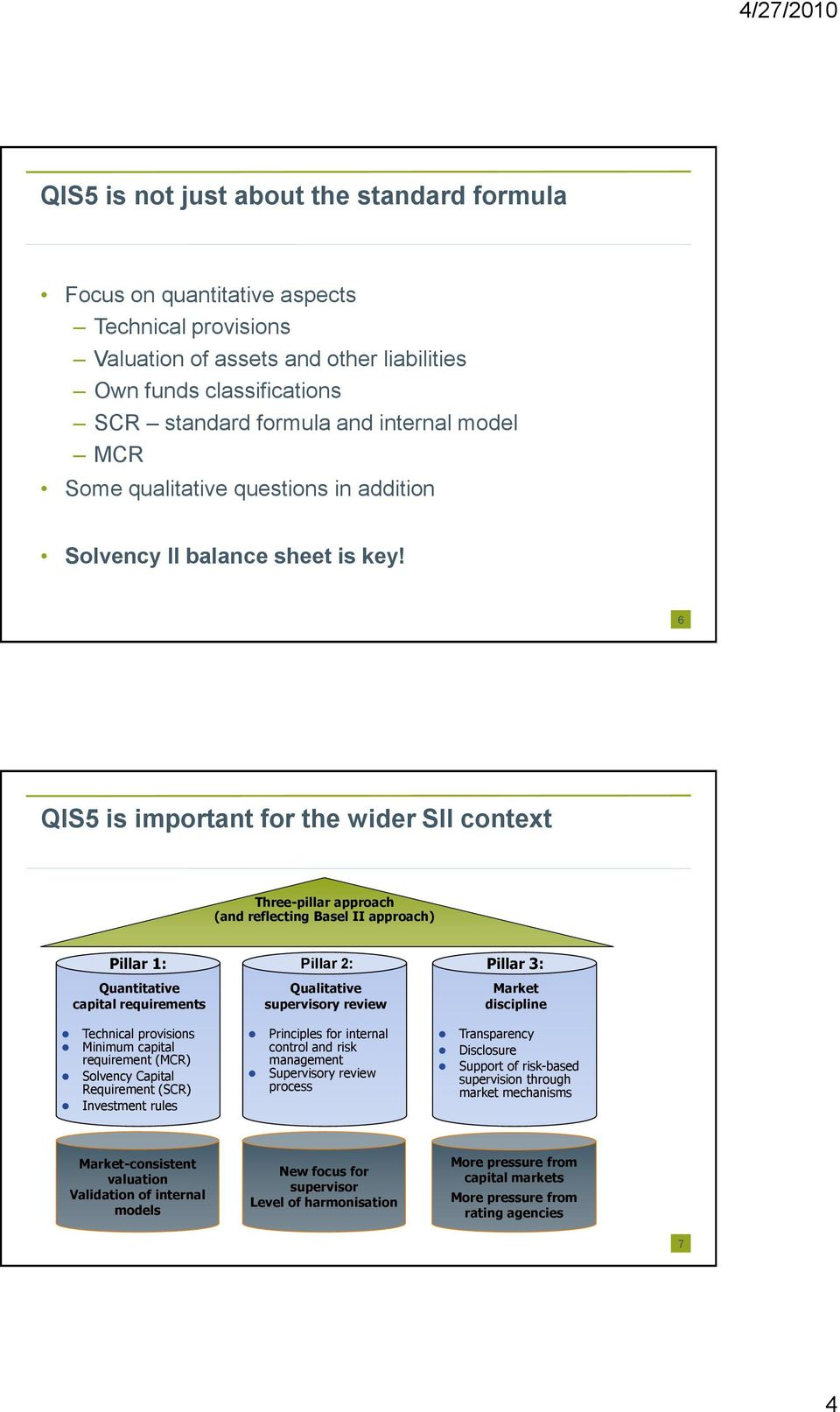 6 QIS5 is important for the wider SII context Three-pillar approach (and reflecting Basel II approach) Pillar 1: Pillar 2: Pillar 3: Quantitative capital requirements Technical provisions Minimum