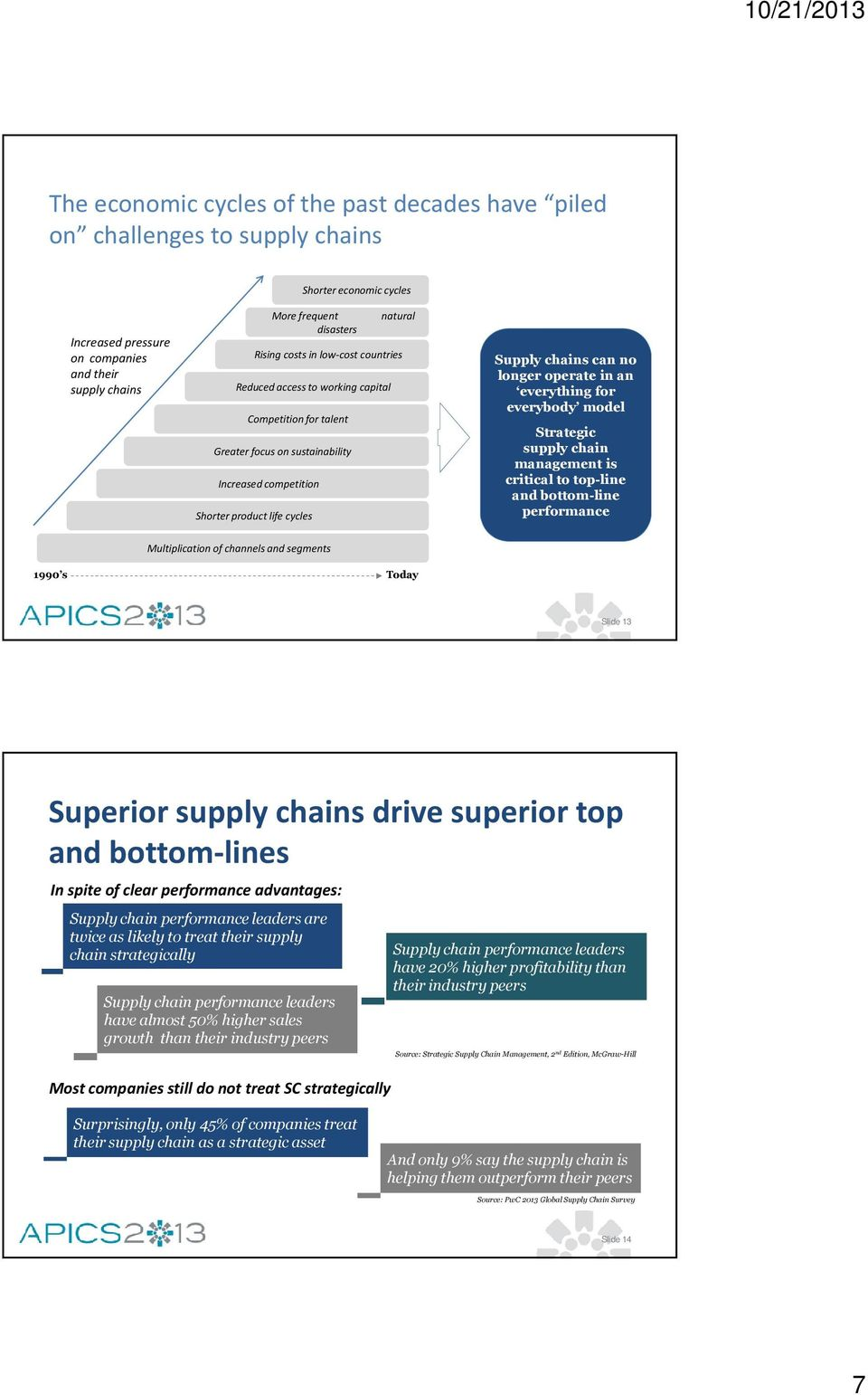 longer operate in an everything for everybody model Strategic supply chain management is critical to top-line and bottom-line performance Multiplication of channels and segments 1990 s Today Slide 13