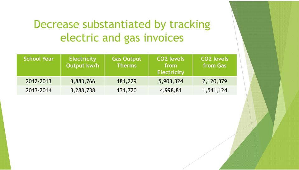 from Electricity CO2 levels from Gas 2012-2013 3,883,766 181,229
